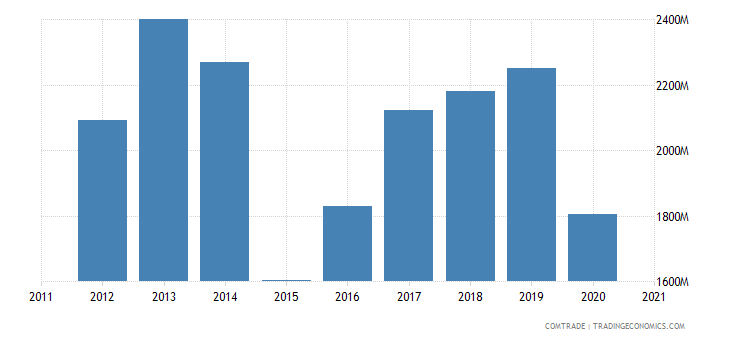 finland exports belgium