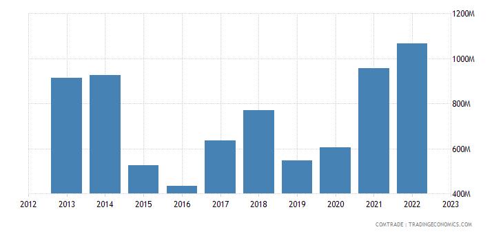 finland exports canada
