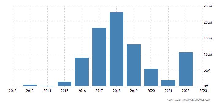 finland exports china nickel