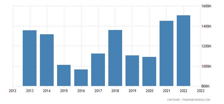 finland exports denmark