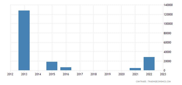 finland exports germany petroleum coke petroleum bitumen residues