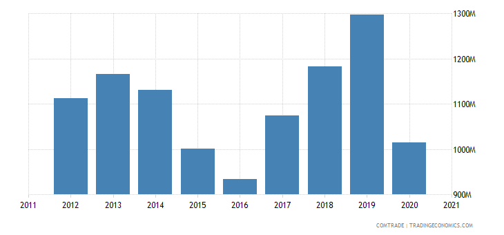 finland exports japan