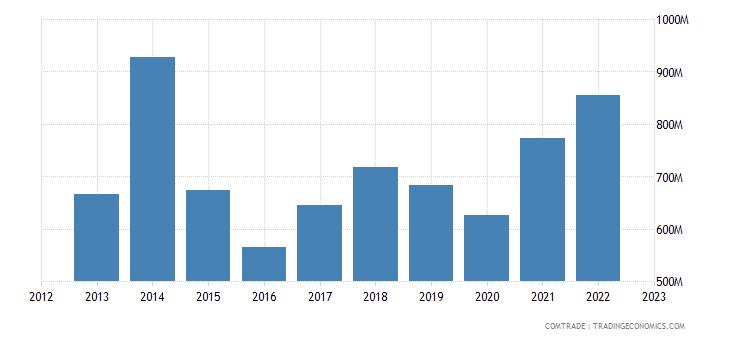 finland exports latvia