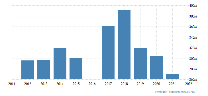 finland exports netherlands zinc