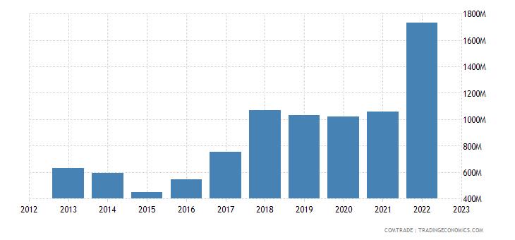 finland exports nickel