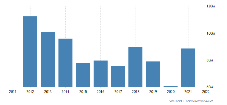 finland exports norway iron steel