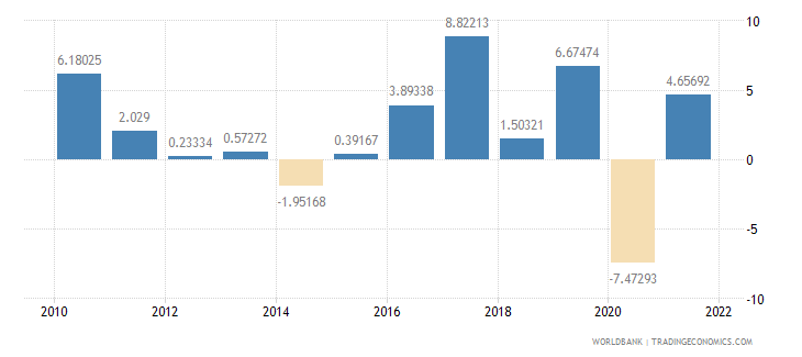finland exports of goods and services annual percent growth wb data