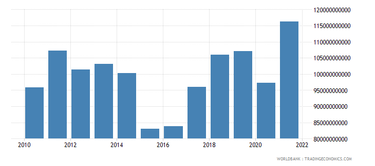 finland exports of goods and services bop us dollar wb data