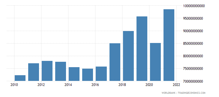 finland exports of goods and services current lcu wb data