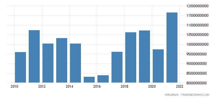 finland exports of goods and services us dollar wb data