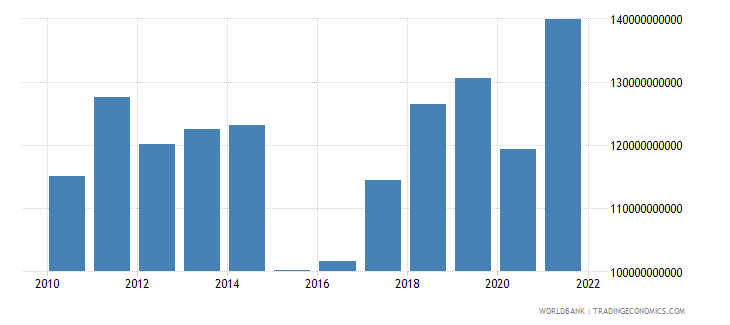 finland exports of goods services and income bop us dollar wb data