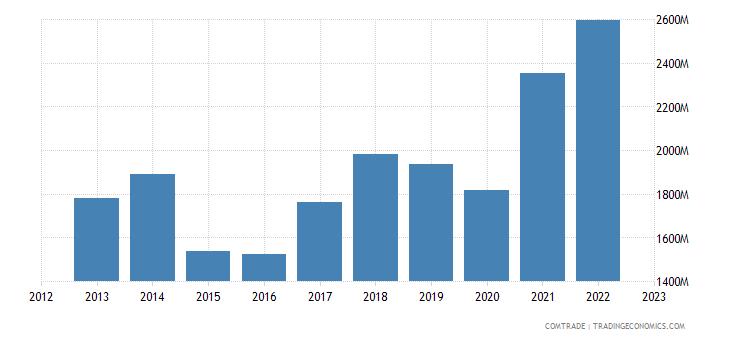 finland exports poland