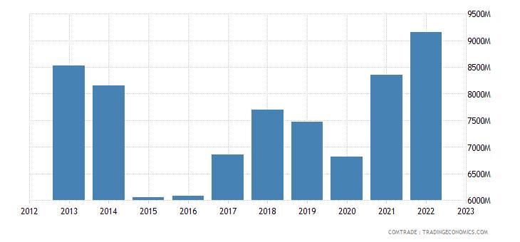 finland exports sweden