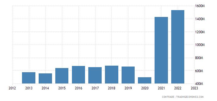 finland exports switzerland