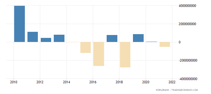 finland external balance on goods and services constant lcu wb data