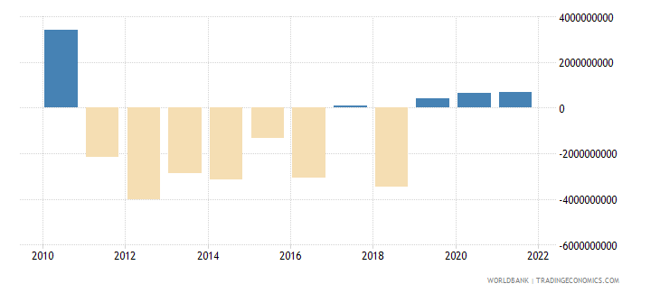 finland external balance on goods and services us dollar wb data