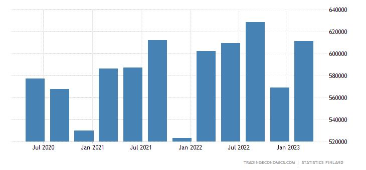 Finland Total Gross External Debt