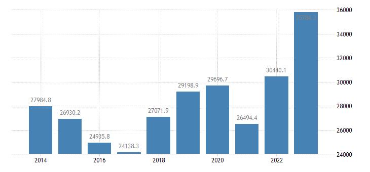 finland extra eu trade exports eurostat data