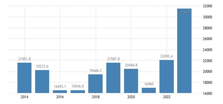 finland extra eu trade imports eurostat data