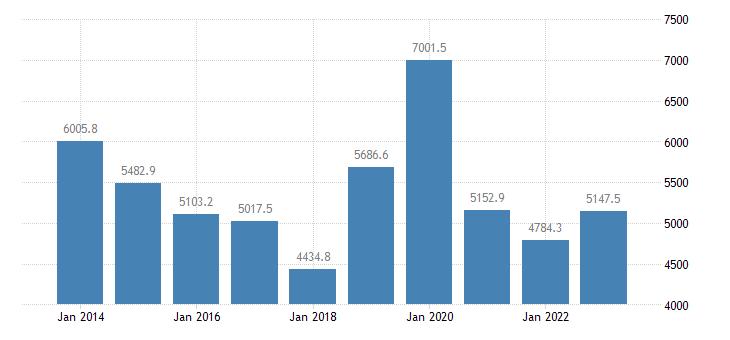 finland extra eu trade of other manufactured goods sitc 68 trade balance eurostat data