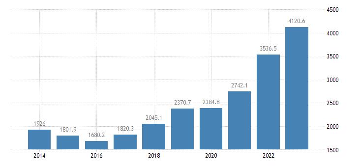 finland extra eu trade of raw materials sitc 24 imports eurostat data