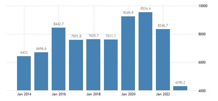 finland extra eu trade trade balance eurostat data
