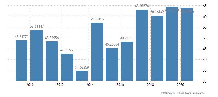 finland fertilizer consumption percent of fertilizer production wb data