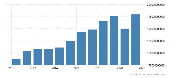finland final consumption expenditure constant 2000 us dollar wb data