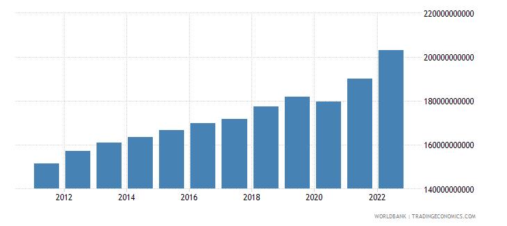 finland final consumption expenditure current lcu wb data
