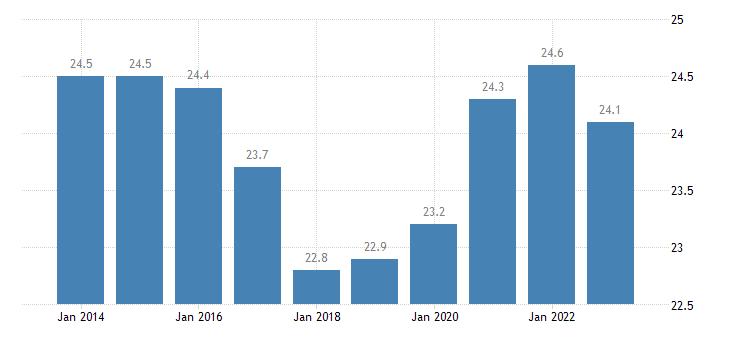 finland final consumption expenditure of general gov eurostat data