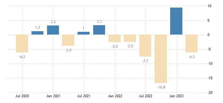 finland financial account eurostat data