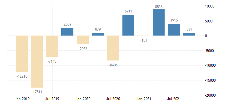 finland financial account on portfolio investment eurostat data