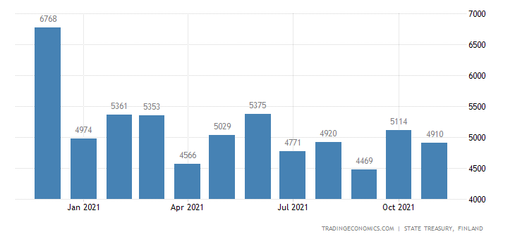 Finland Fiscal Expenditure