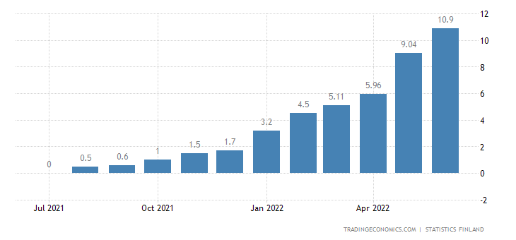 Finland Food Inflation