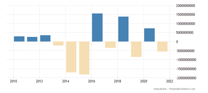 finland foreign direct investment net bop us dollar wb data