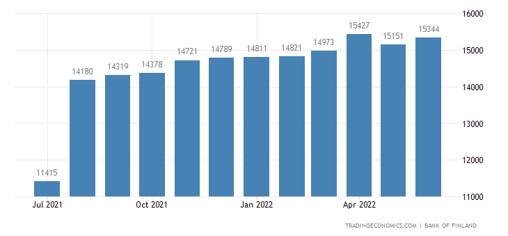 Finland Foreign Exchange Reserves