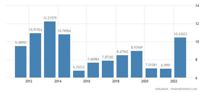 finland fuel exports percent of merchandise exports wb data