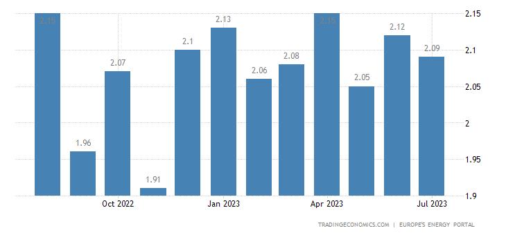 Finland Gasoline Prices