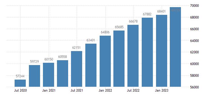 finland gdp at market prices eurostat data
