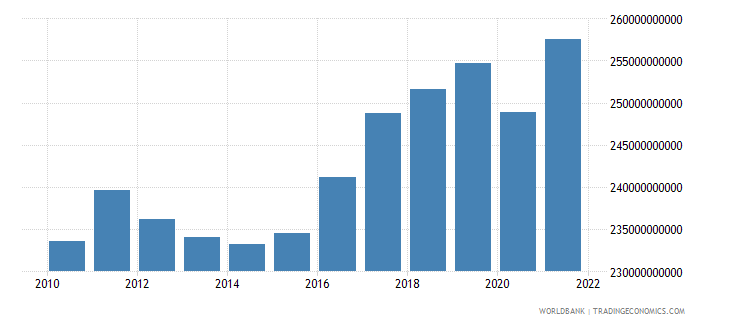finland gdp constant 2000 us dollar wb data