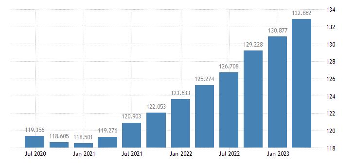 finland gdp deflator eurostat data