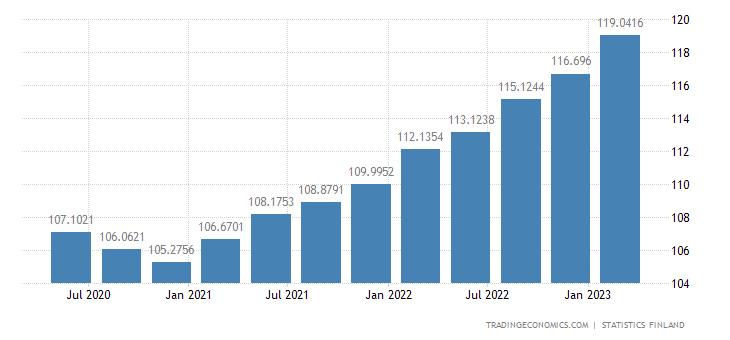 Finland GDP Deflator