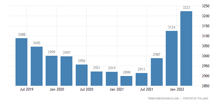 Finland GDP From Construction