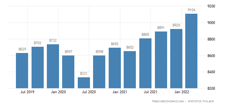 Finland GDP From Manufacturing