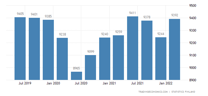 Finland GDP From General Government Services