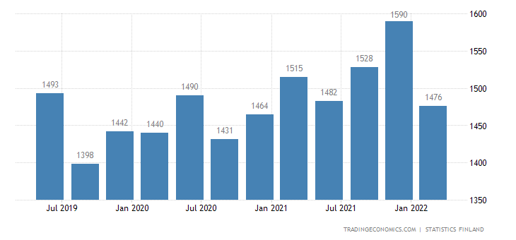Finland GDP From Utilities