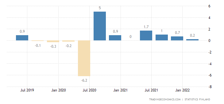 Finland GDP Growth Rate