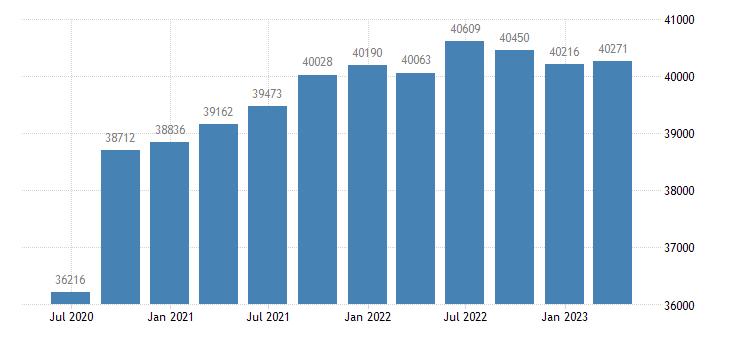 finland gdp main components actual individual consumption eurostat data