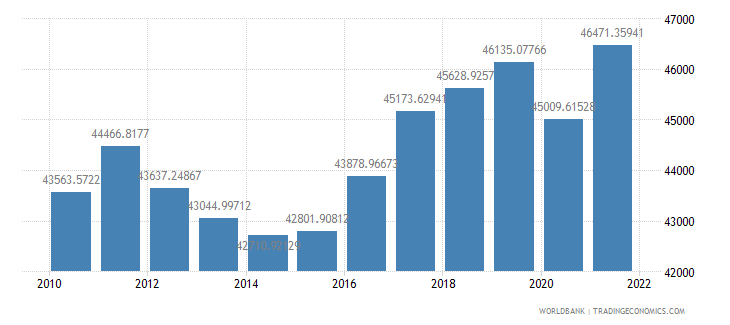 finland gdp per capita constant 2000 us dollar wb data