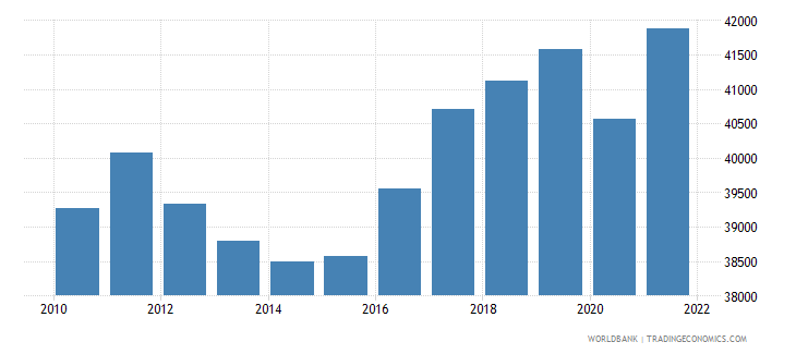 finland gdp per capita constant lcu wb data